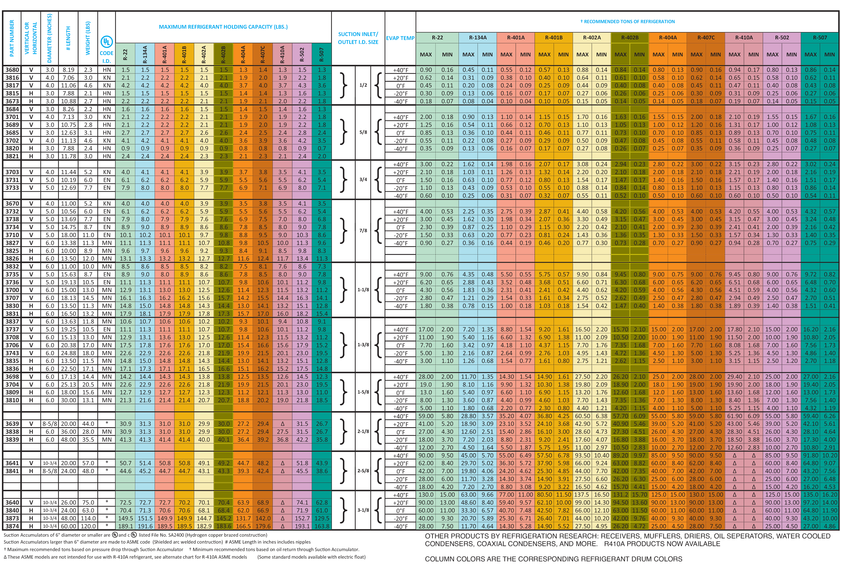 Suction Accumulators - Commercial Data