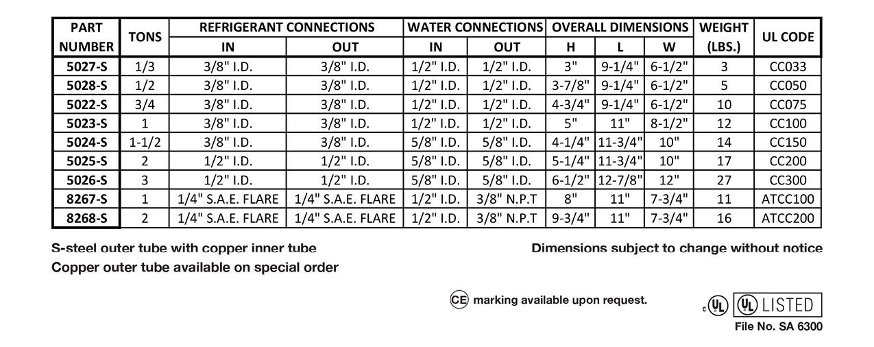 Condensers - Water Cooled - Coaxial Data
