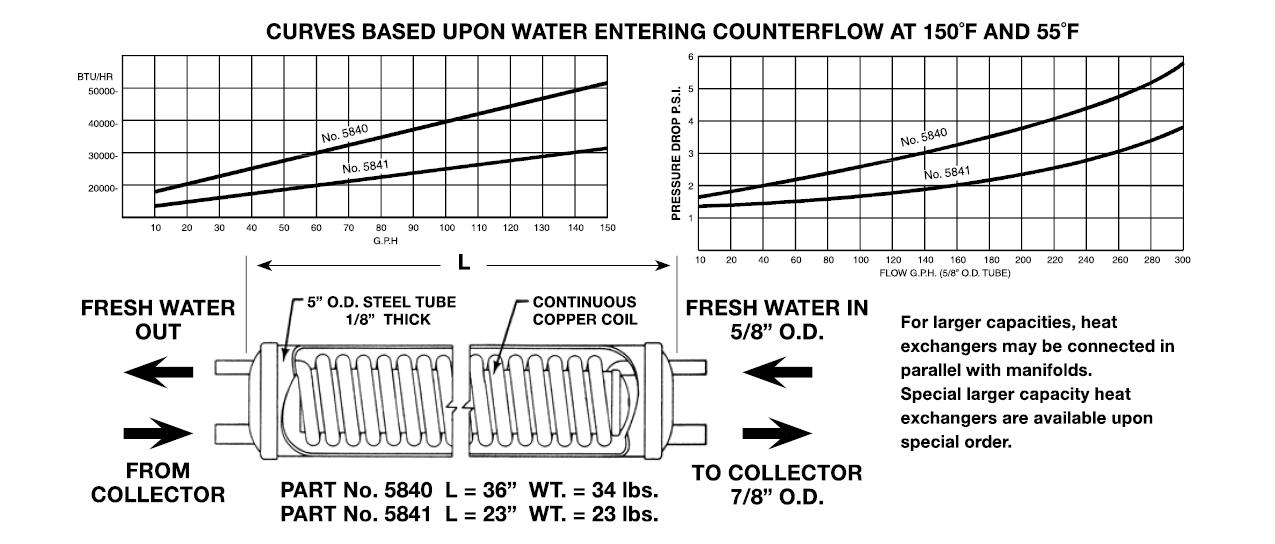 Heat Exchangers - Liquid to Liquid Data