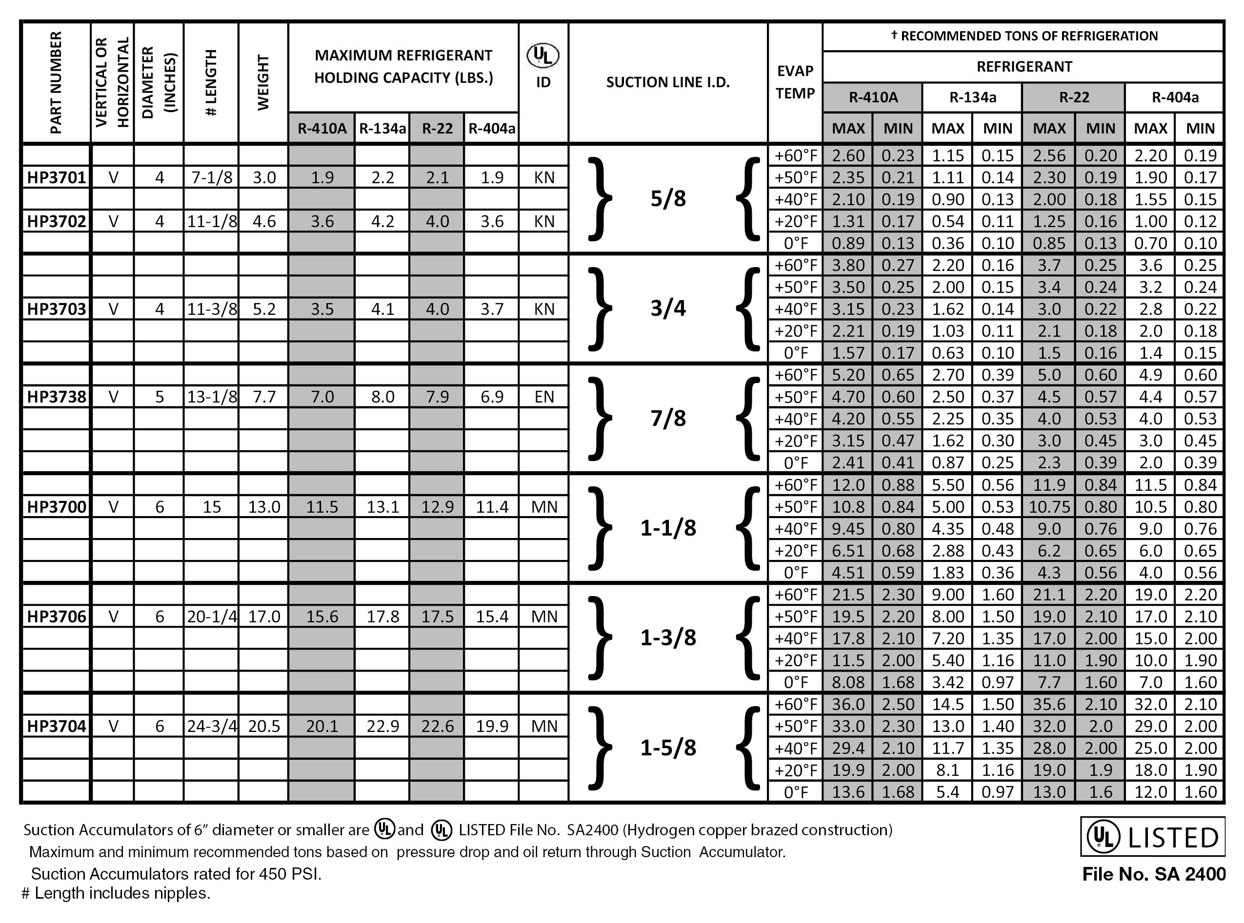 Suction Accumulators - Heat Pump Data